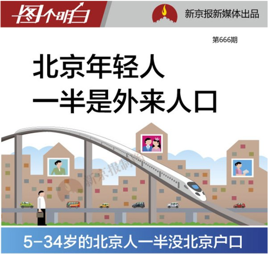 5至34岁的北京常住人口 一半没有北京户口
